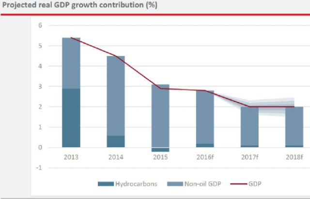Infrastructure projects sustain Bahrain growth |
